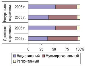 Распределение удельного веса объема продаж телерекламы ЛС иколичества выработанных рейтингов WGRP потипам каналов вI кв. 2006 и2005 г.