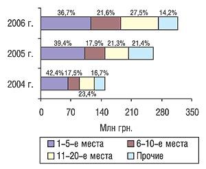 Распределение затрат нателерекламу попозициям врейтинге маркетирующих организаций ЛС поэтому показателю суказанием их удельного веса вI кв. 2004, 2005 и2006 гг.