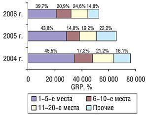 Распределение суммарного показателя GRP попозициям врейтинге рекламных бюджетов маркетирующих организаций ЛС суказанием их удельного веса вI кв. 2004, 2005 и2006 гг.