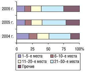Распределение удельного веса рекламного бюджета ЛС попозициям врейтинге торговых наименований препаратов вI кв. 2004, 2005 и2006 гг.
