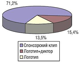Удельный вес объема затрат рекламодателя ЛС наразличные виды спонсорского участия нателевидении вянваре-марте 2006 г.