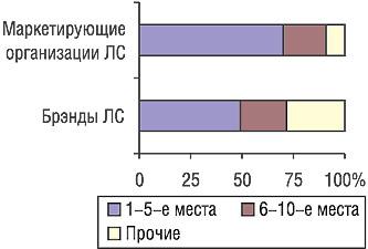 Распределение удельного веса объема вложений вспонсорство нателевидении попозициям врейтинге маркетирующих организаций ЛС иторговых наименований препаратов вI кв. 2006 гг.