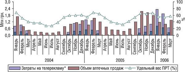 Динамика затрат нателерекламу, объема аптечных продаж иуровня канальной активности препарата АФЛУБИН вянваре 2004 г. — марте 2006 г.