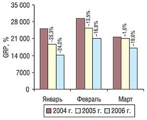 Динамика уровня контакта созрителем рекламодателя ЛС (GRP) вянваре-марте 2004–2006 гг. суказанием процента прироста/убыли посравнению саналогичным периодом предыдущего года
