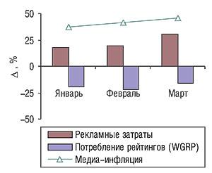 Динамика уровня медиа-инфляции нарынке телерекламы ЛС вянваре-марте 2006 г. посравнению саналогичным периодом 2005 г. суказанием определяющих ее величин (? рекламных затрат ипотребленных рейтингов WGRP)