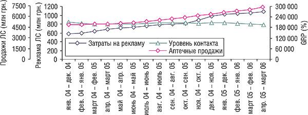Скользящая годовая сумма (СГС) объема затрат нателерекламу исуммарного уровня контакта созрителем производителя ЛС (GRP) за период январь 2004 г. — март 2006 г. (суказанием тренда развития рынка розничной реализации ЛС)