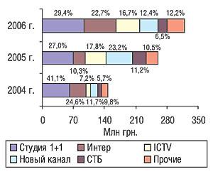 Распределение объема продаж телерекламы ЛС крупнейшими каналами поэтому показателю вI кв. 2004—2006 гг.