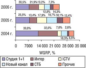 Распределение количества выработанных рейтингов ЛС (WGRP) крупнейшими каналами поэтому показателю вI кв. 2004—2006 гг.
