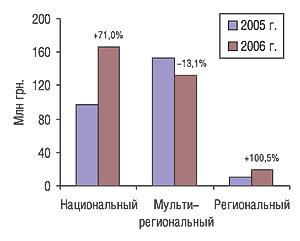 Прирост/убыль объема продаж телерекламы ЛС разными типами каналов вI кв. 2006 г. посравнению саналогичным периодом 2005 г.