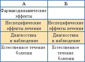 Происхождение эффектов, которые можно наблюдать всовременных плацебо-контролируемых исследованиях: а) восновной группе; б) вгруппе плацебо. Цветом выделены составляющие эффекта плацебо.