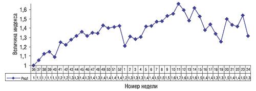 Индекс активности аптечных продаж за 36–52-ю неделю 2005 г. и1–24-ю неделю 2006 г.