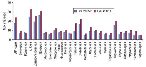 Объем продаж ЛС внатуральном выражении порегионам Украины вI кв. 2005 и2006 гг.