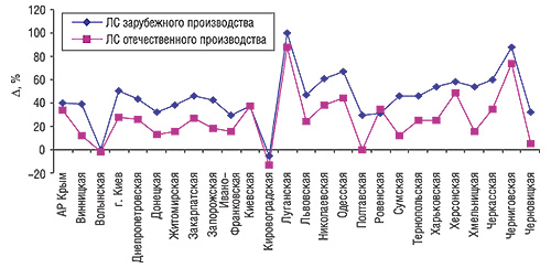 Прирост/убыль объема продаж ЛС отечественного изарубежного производства внатуральном выражении порегионам Украины вI кв. 2006 г. посравнению саналогичным периодом 2005 г.