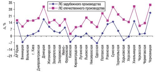 Прирост/убыль средневзвешенной стоимости 1 упаковки ЛС отечественного изарубежного производства порегионам Украины вI кв. 2006 г. посравнению саналогичным периодом 2005 г.