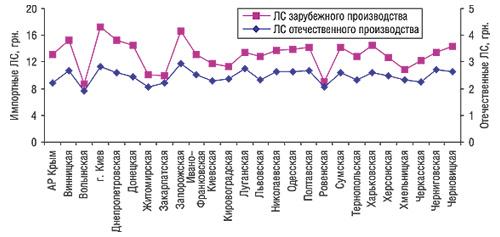 Средневзвешенная стоимость 1 упаковки ЛС отечественного изарубежного производства порегионам Украины вI кв. 2006 г.