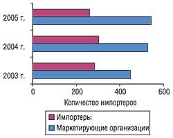 Динамика общего количества импортеров имаркетирующих организаций всегменте ЛС поитогам 2003-2005 гг.