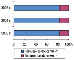 Динамика удельного веса объемов госпитального сегмента вобщем объеме рынка ЛС вУкраине вценах производителя в2003-2005 гг.