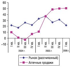 Прирост/убыль объемов рынка (рассчитанного) иаптечных продаж ЛС вденежном выражении вI кв. 2003 — I кв. 2006 г.