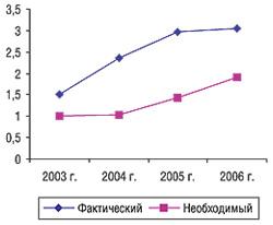Индекс емкости каналов распределения ЛС в2003–2006 гг.