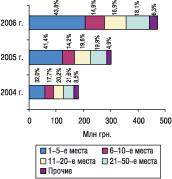 Рис. 10. Распределение объема импорта ГЛС вденежном выражении погруппам 3001–3006 ТН ВЭД среди компаний-поставщиков суказанием удельного веса (%) вмае 2004–2006 гг.