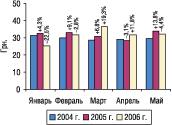 Рис. 13. Динамика стоимости 1 весовой единицы экспортируемых ГЛС вянваре–мае 2004, 2005 и2006 гг. суказанием процента прироста/убыли посравнению спредыдущим годом