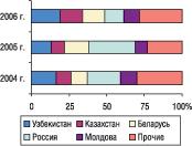Рис. 15. Удельный вес стран — крупнейших получателей ГЛС украинского производства вобщем объеме экспорта ГЛС вденежном выражении вмае 2004–2006 гг.