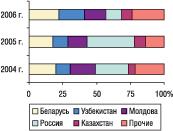 Рис. 16. Удельный вес стран — крупнейших получателей ГЛС украинского производства вобщем объеме экспорта ГЛС внатуральном  выражении вмае 2004–2006 гг.