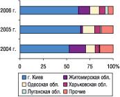 Рис. 18. Удельный вес некоторых областей Украины вобщем объеме экспорта ГЛС внатуральном выражении вмае 2004–2006 гг.