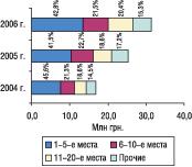 Рис. 19. Распределение объема экспорта ГЛС вденежном выражении погруппам 3004 ТН ВЭД среди компаний-поставщиков вмае 2004–2006 гг.