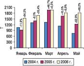 Рис. 2. Динамика объема импорта ГЛС внатуральном выражении вянваре–мае 2004, 2005 и2006 гг. суказанием процента прироста/убыли посравнению спредыдущим годом