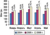 Рис. 20. Динамика объема производства вденежном выражении вянваре–мае 2004–2006 гг. суказанием процента прироста/убыли посравнению спредыдущим годом