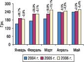 Рис. 3. Динамика стоимости 1 весовой единицы импортируемых ГЛС вянваре–мае 2004, 2005 и2006 гг. суказанием процента прироста/убыли посравнению спредыдущим годом