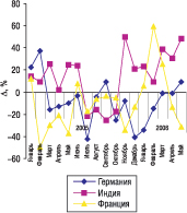 Рис. 5. Прирост/убыль стоимости 1 весовой единицы ГЛС, импортируемых из Германии, Индии иФранции за январь 2005 г.–май 2006 г. относительно аналогичных периодов предыдущих лет