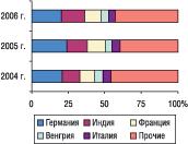 Рис. 6. Удельный вес стран — крупнейших поставщиков ГЛС вобщем объеме импорта ГЛС вденежном выражении вмае 2004–2006 гг.
