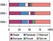 Рис. 7. Удельный вес стран — крупнейших поставщиков ГЛС вобщем объеме импорта ГЛС внатуральном выражении вмае 2004–2006 гг.