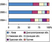 Рис. 8. Удельный вес регионов Украины — крупнейших получателей ГЛС вобщем объеме импорта ГЛС вденежном выражении вмае 2004–2006 гг.