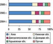 Рис. 9. Удельный вес регионов Украины — крупнейших получателей ГЛС вобщем объеме импорта ГЛС внатуральном выражении вмае 2004–2006 гг.