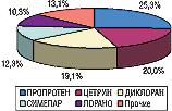Рис. 10. Распределение удельного веса затрат наспонсорство потоп-5 брэндов ЛС поэтому показателю вмае 2006г.