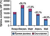 Рис. 2. Динамика уровня контакта созрителем прямой телерекламы испонсорства ЛС вянваре–мае 2006г. суказанием процента прироста/убыли посравнению спредыдущим месяцем
