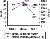 Рис. 3. Объем затрат напрямую телерекламу ЛС ипоказатель уровня контакта созрителем (GRP) вмае 2004–2006 гг. суказанием процента прироста/убыли посравнению саналогичным периодом предыдущего года