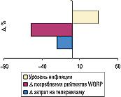 Рис. 4. Уровень медиа-инфляции нарынке прямой телерекламы ЛС вмае 2006г. посравнению саналогичным периодом 2005г. суказанием определяющих ее величин (? рекламных затрат ипотребленных рейтингов WGRP)