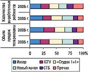 Рис. 6. Распределение удельного веса объема продаж прямой рекламы ЛС иколичества выработанных рейтингов (WGRP) крупнейшими телеканалами вмае 2005–2006 гг.