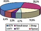Рис. 7. Распределение удельного веса объема продаж спонсорства ЛС накрупнейших телеканалах поэтому показателю вмае 2006г.