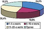 Рис. 9. Распределение удельного веса затрат напрямую телерекламу попозициям врейтинге брэндов ЛС вмае 2006г.