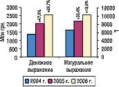 Рис. 1. Объем импорта ГЛС вденежном инатуральном выражении поитогам I полугодия  2004, 2005 и2006 гг. суказанием процента прироста/убыли посравнению спредыдущим годом