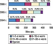 Рис. 10. Распределение объема импорта ГЛС вденежном выражении погруппам 3001–3006 ТН ВЭД среди компаний-поставщиков, суказанием удельного веса (%) виюне 2004–2006 гг.