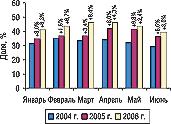 Рис. 12. Помесячная динамика удельного веса топ-5 компаний-импортеров вобщем объеме импорта ГЛС погруппам 3001–3006 ТН ВЭД вденежном выражении вI полугодии 2004–2006 гг. суказанием процента прироста посравнению саналогичным периодом предыдущего года