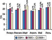 Рис. 16. Динамика стоимости 1 весовой единицы экспортируемых ГЛС вянваре–июне 2004, 2005 и2006 гг. суказанием процента прироста/убыли посравнению спредыдущим годом