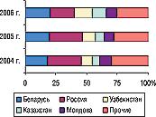 Рис. 18. Удельный вес стран — крупнейших получателей ГЛС украинского производства вобщем объеме экспорта ГЛС вденежном выражении вI полугодии 2004–2006 гг.