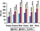 Рис. 2. Динамика объема импорта ГЛС вденежном выражении вянваре–июне 2004, 2005 и2006 гг. суказанием процента прироста/убыли посравнению спредыдущим годом